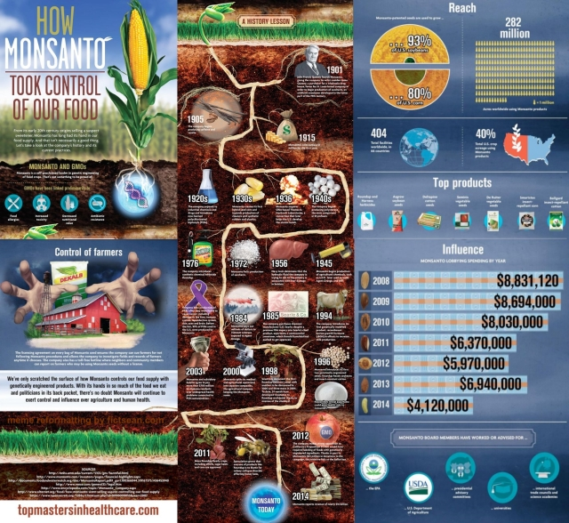 Monsanto How Monsanto Took Control of our Food Meme