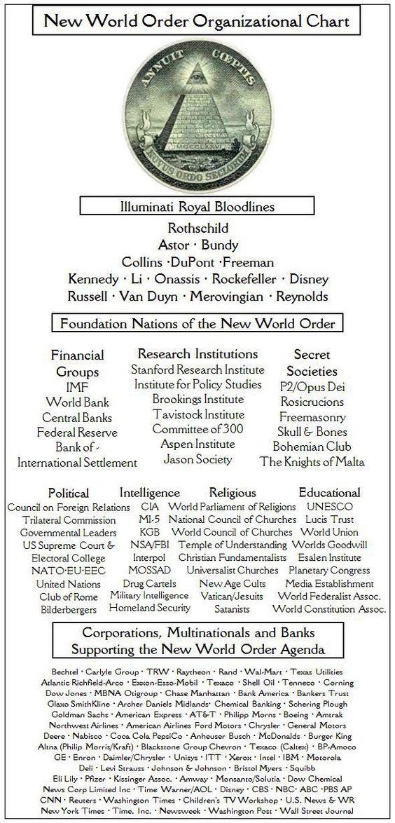 ! New World Order Organziational Chart