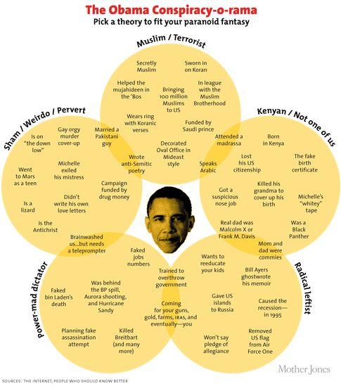 Obama Conspiracy Orama