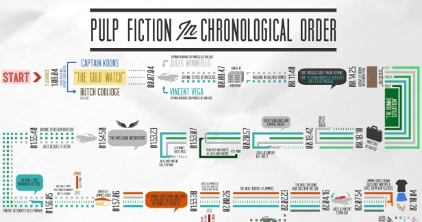 Pulp Fiction Chronological Flow BANNER NARROW