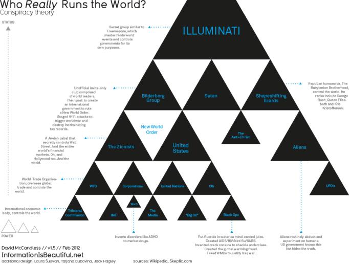 Pyramid who_runs_the_world_2