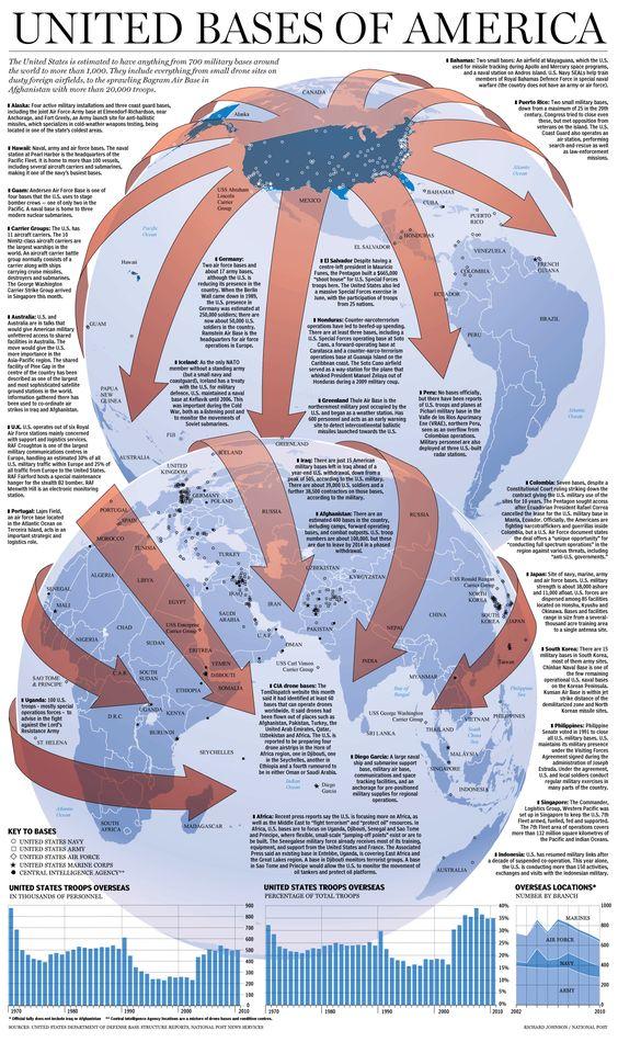 United Bases of America