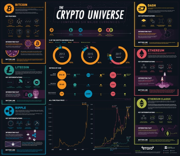 crypto infographic-bitcoin-ethereum-comparison.jpg