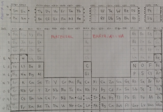 04a Material Existence Periodic Chart