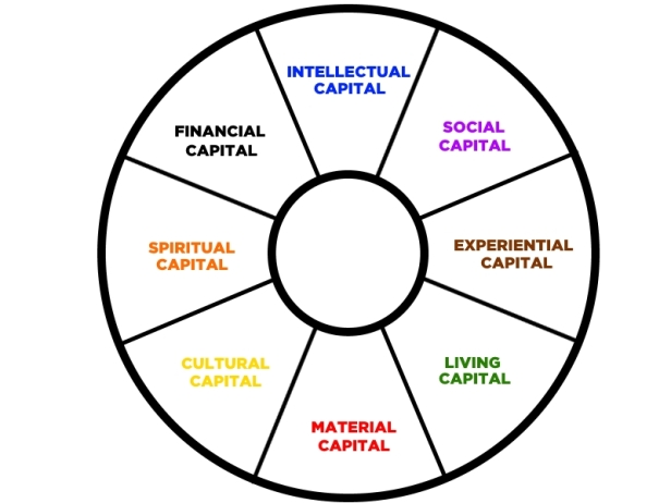 ! 5 Types of Capital