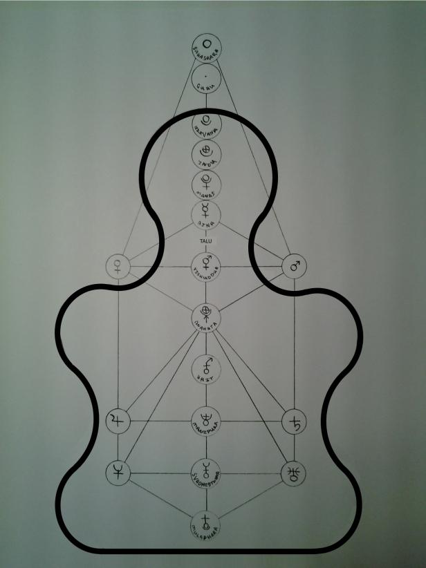 ! Chakra Diagram 6D