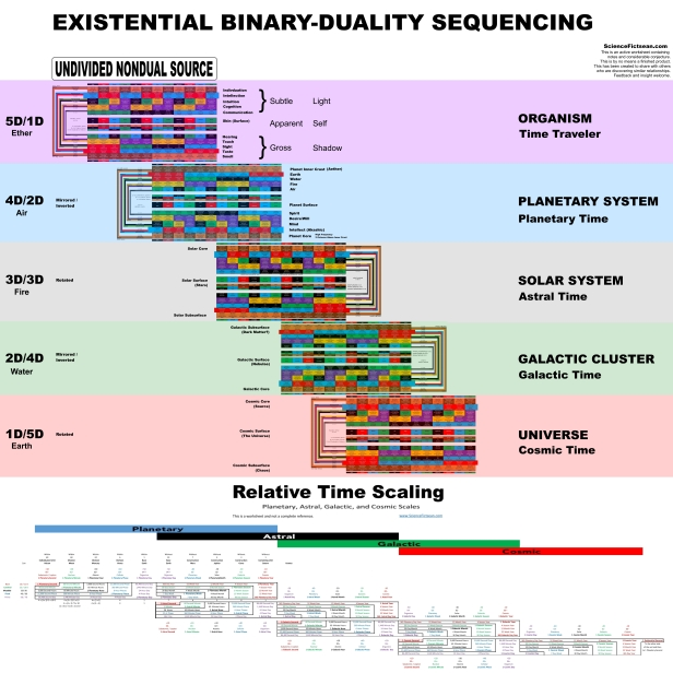 Existential Binary-Duality Sequencing 170108-1 Time Scaling