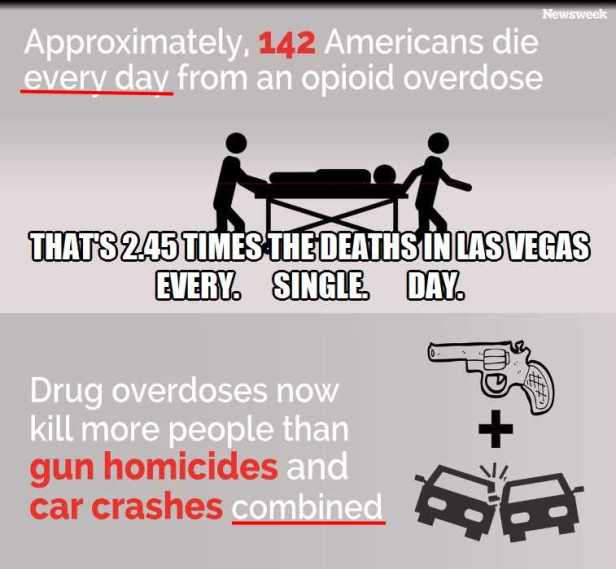 ! Opioid Deaths 142 daily more than Guns AND Cars