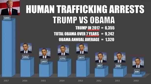 ! Trafficking Obama vs Trump 800,000 Missing Children