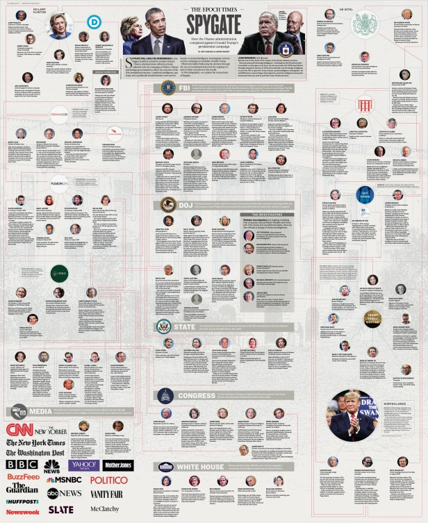 Epoch Times Infographic 6 #SPYGATE